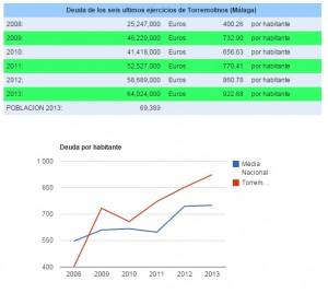 grafico_deuda_bancos